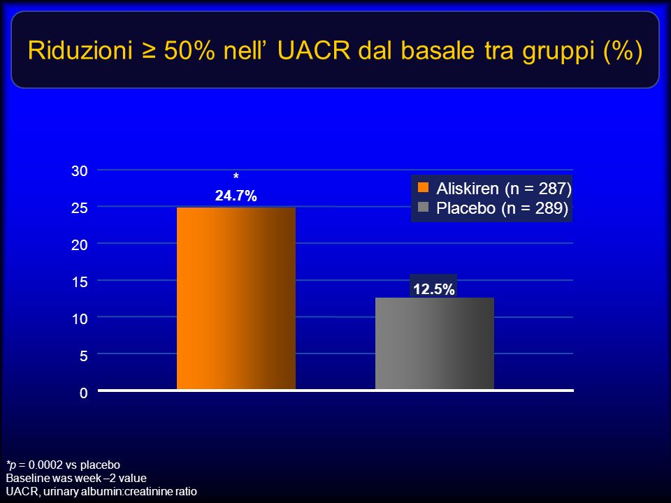 Riduzioni ≥ 50% nell' UACR dal basale tra gruppi (%)