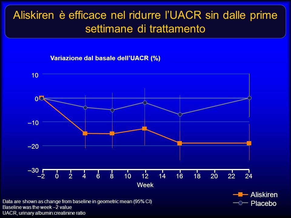 Variazione dal basale dell'UACR (%)