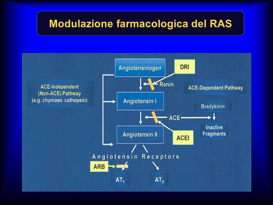 Modulazione farmacologica del RAS