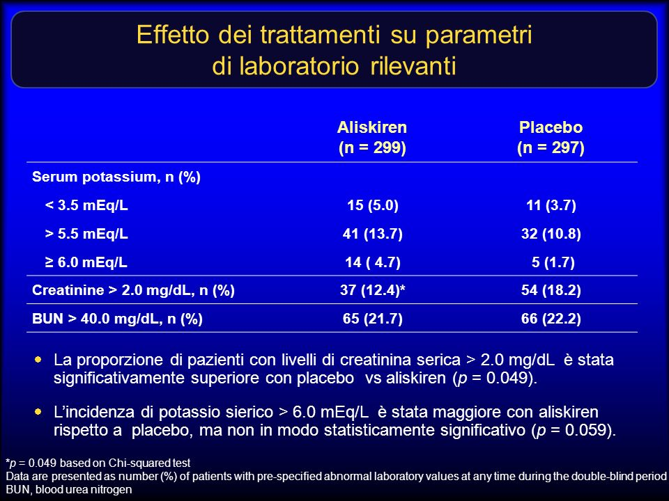 Effetto dei trattamenti su parametri di laboratorio rilevanti