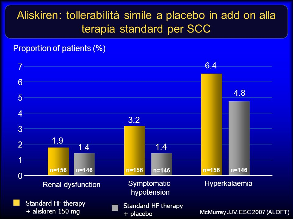 Aliskiren: tollerabilità simile a placebo in add on alla terapia standard per SCC