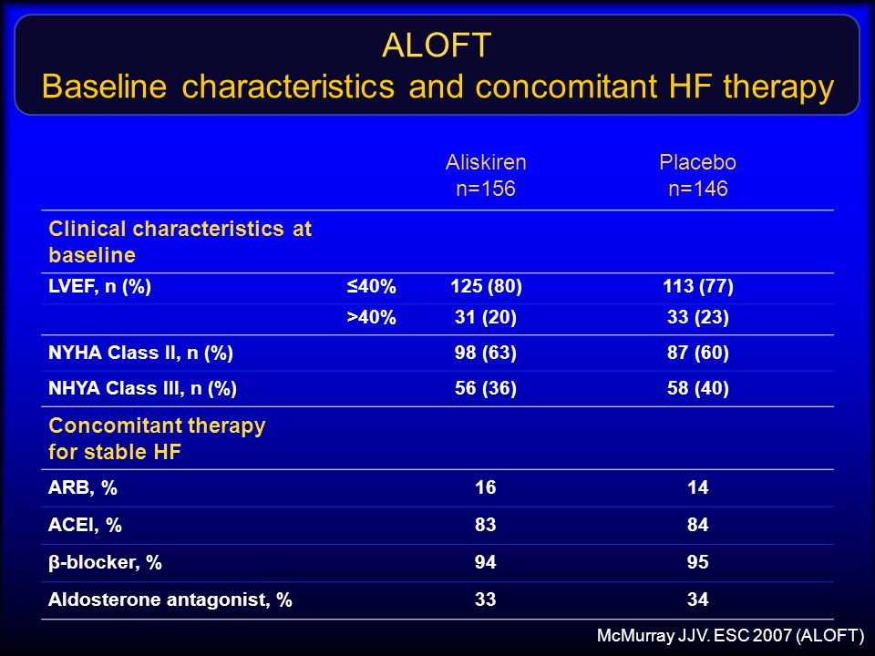 ALOFT Baseline characteristics and concomitant HF therapy