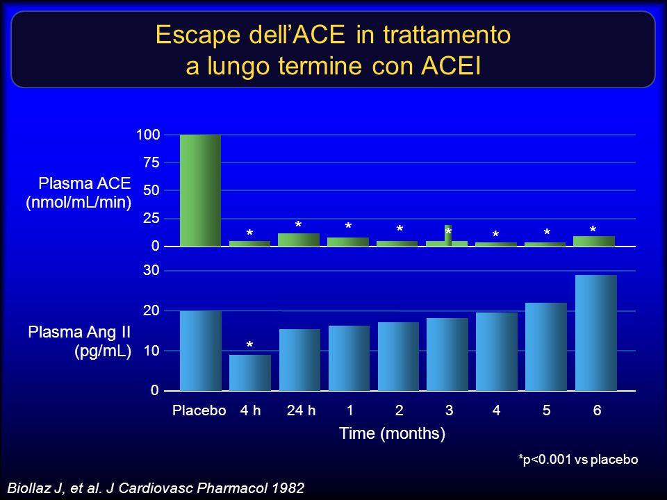 Escape dell'ACE in trattamento a lungo termine con ACEI