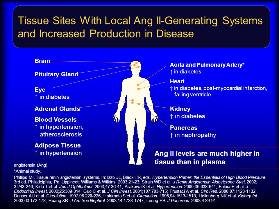 Tissue Sites With Local Ang II-Generating Systems and Increased Production in Disease
