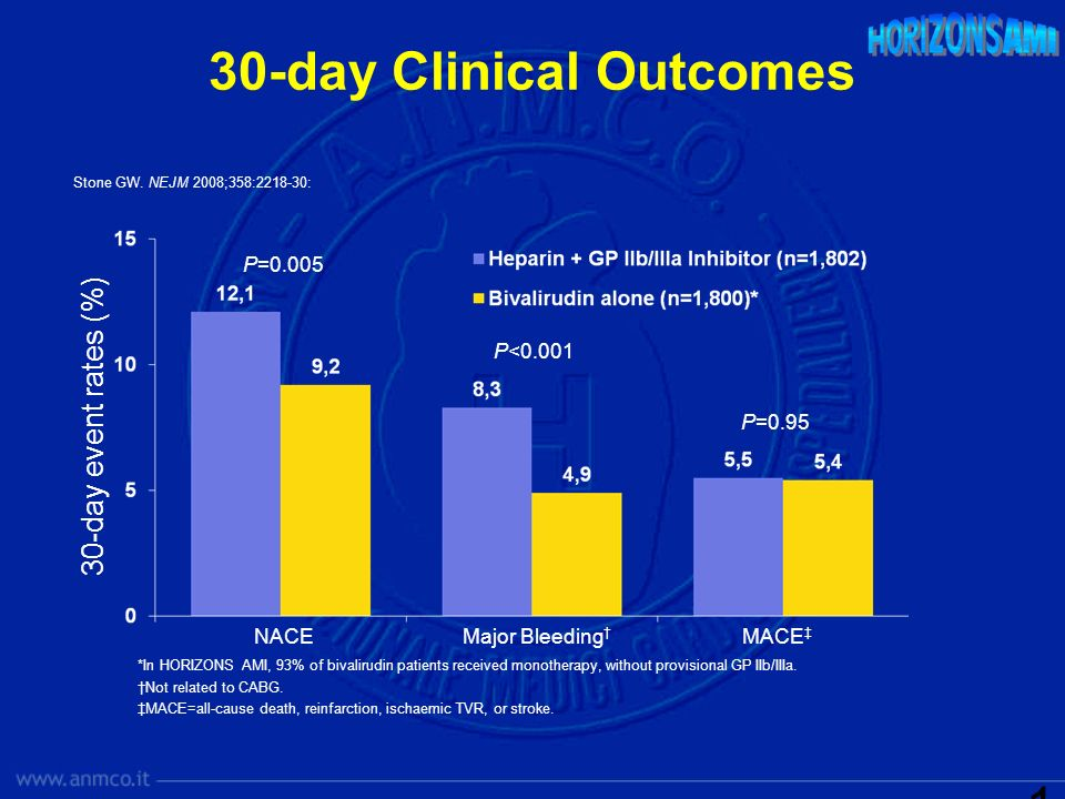 30-day Clinical Outcomes