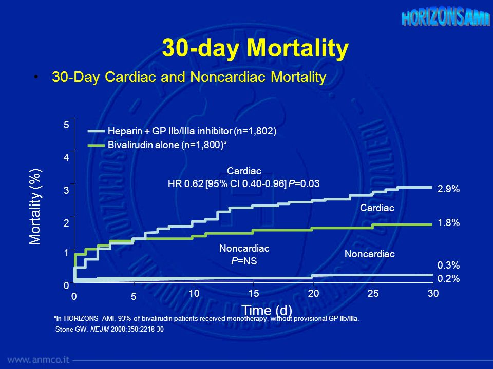 30-day Mortality Day Cardiac and Noncardiac Mortality