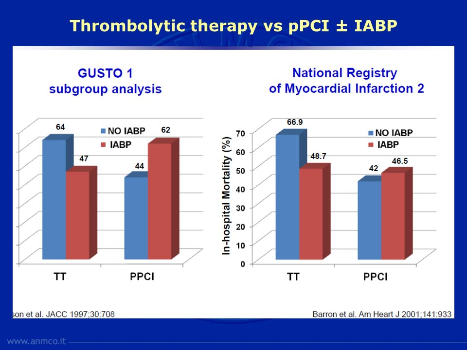 Thrombolytic therapy vs pPCI ± IABP