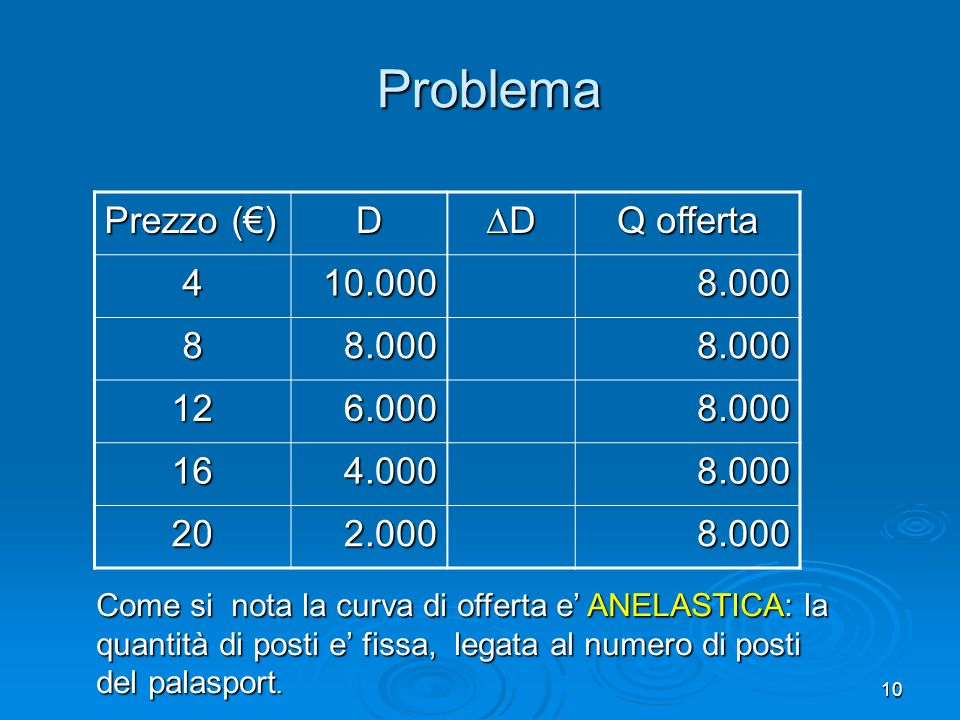 Problema Prezzo (€) D D Q offerta 4 10.000 8.000 8 12 6.000 16 4.000