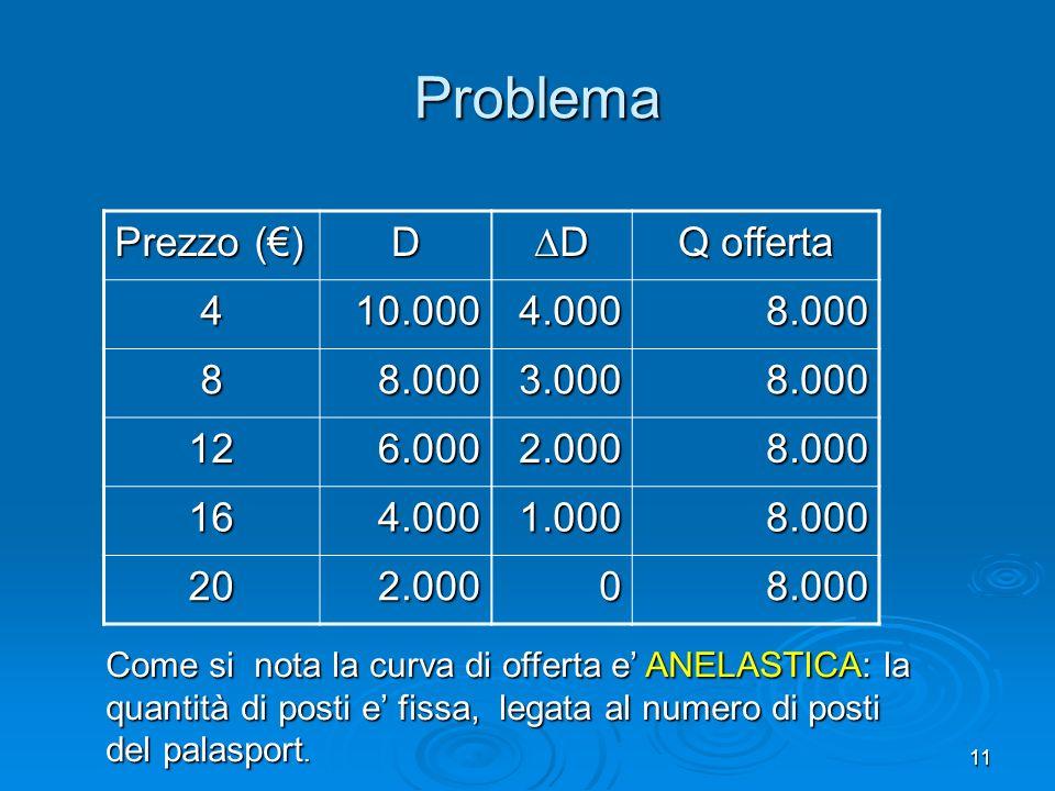 Problema Prezzo (€) D D Q offerta 4 10.000 4.000 8.000 8 3.000 12