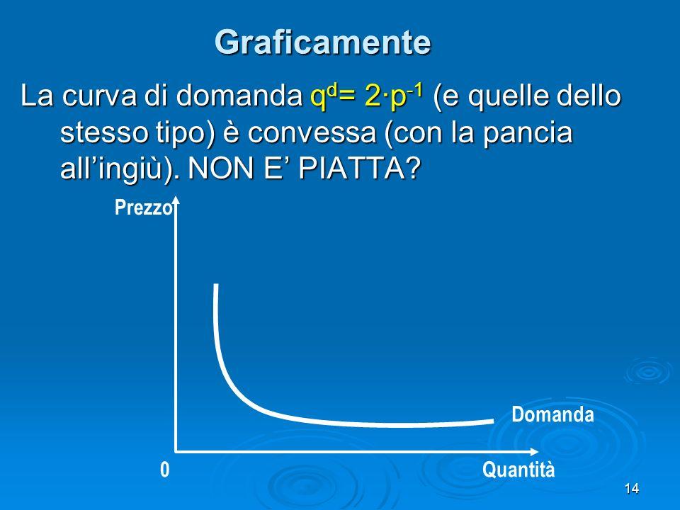 Graficamente La curva di domanda qd= 2·p-1 (e quelle dello stesso tipo) è convessa (con la pancia all'ingiù). NON E' PIATTA
