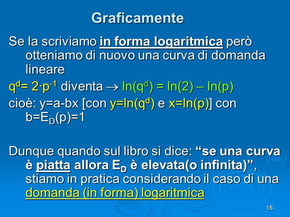 Graficamente Se la scriviamo in forma logaritmica però otteniamo di nuovo una curva di domanda lineare.