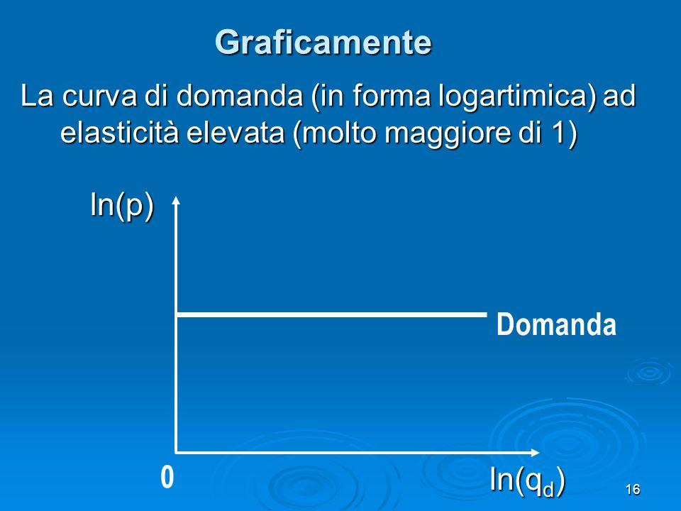 Graficamente ln(p) Domanda ln(qd)