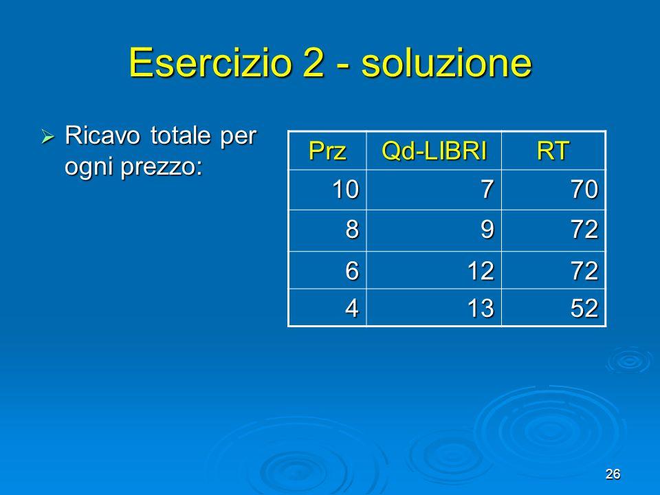 Esercizio 2 - soluzione Ricavo totale per ogni prezzo: Prz Qd-LIBRI RT