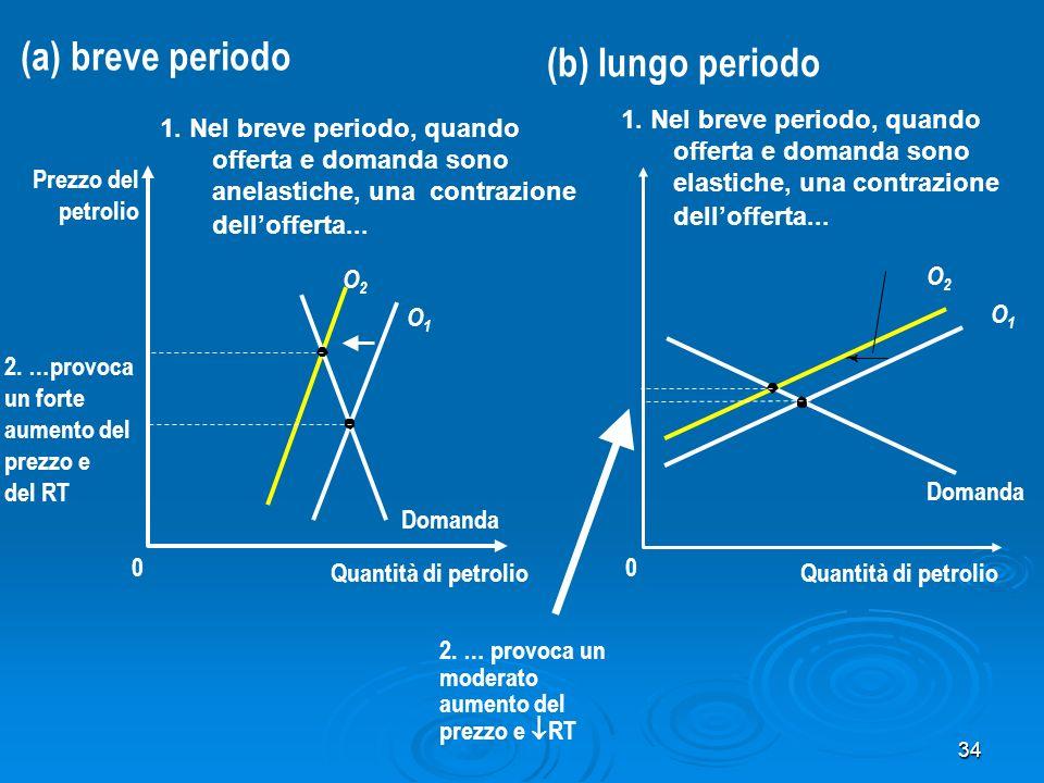 (a) breve periodo (b) lungo periodo