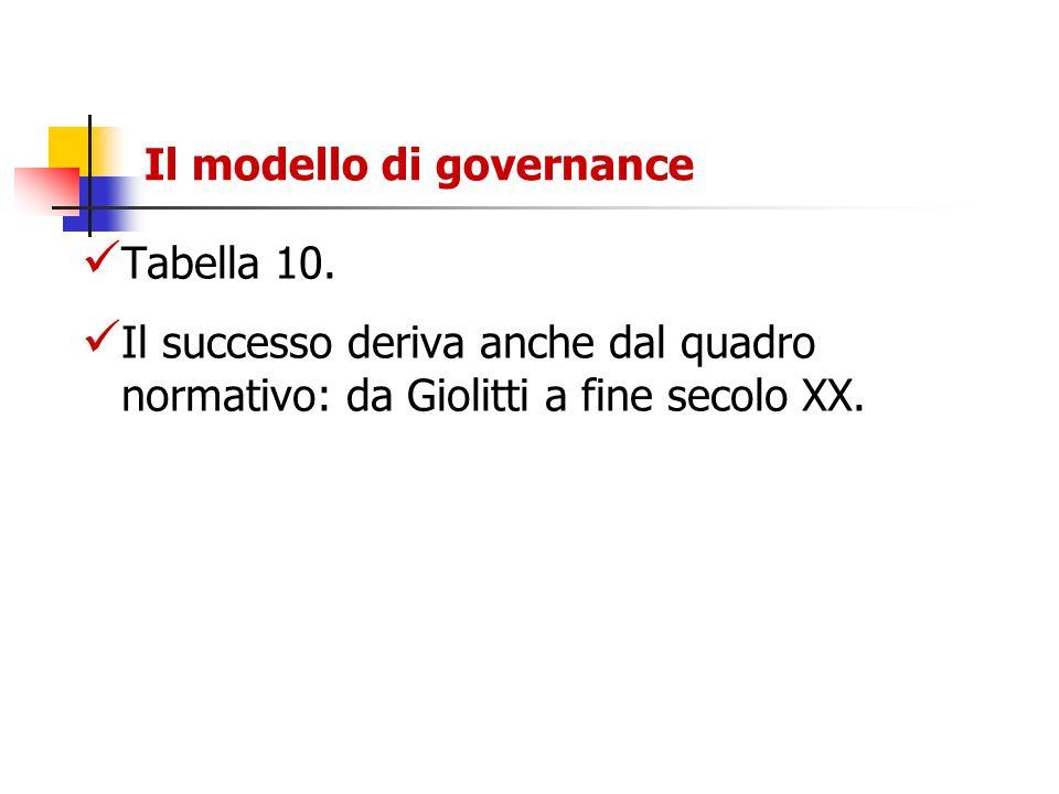 Il modello di governance