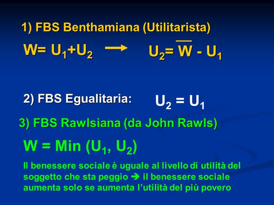 W= U1+U2 U2= W - U1 U2 = U1 W = Min (U1, U2)