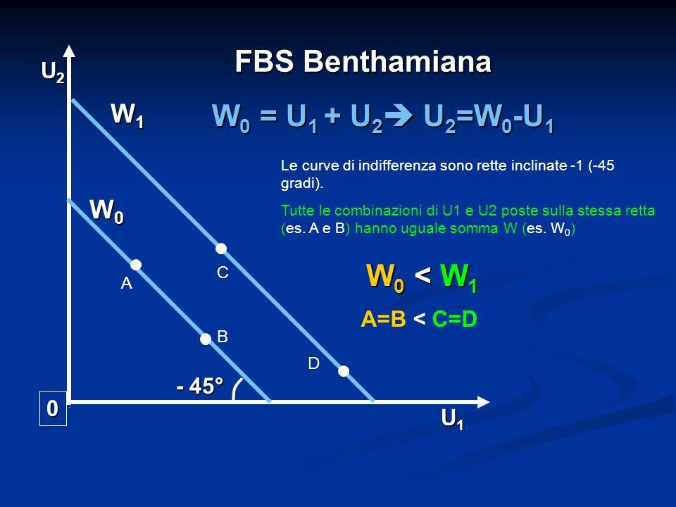 FBS Benthamiana W0 = U1 + U2 U2=W0-U1 W0 < W1 W1 W0 U2