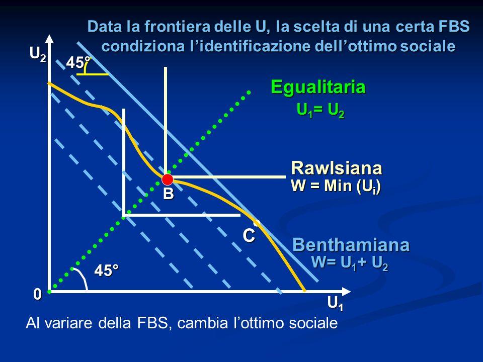 . Egualitaria Rawlsiana C Benthamiana