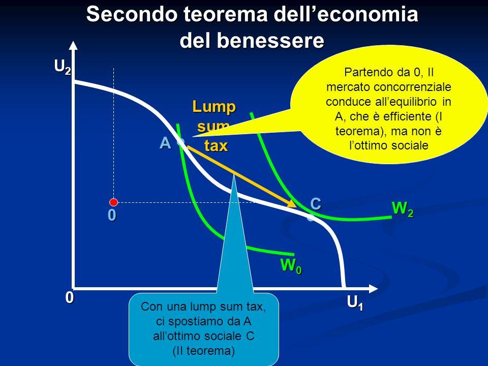 Secondo teorema dell'economia del benessere