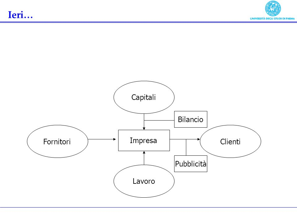 Ieri… Capitali Bilancio Fornitori Clienti Impresa Pubblicità Lavoro