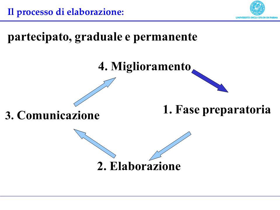 Il processo di elaborazione: partecipato, graduale e permanente