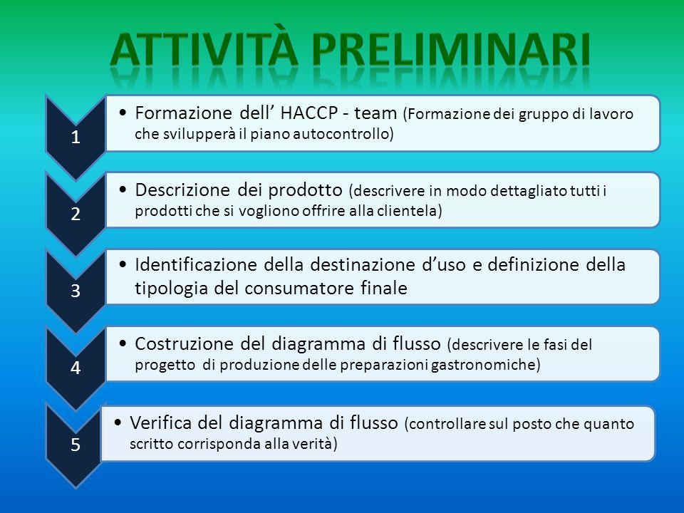 Attività preliminari 1. Formazione dell' HACCP - team (Formazione dei gruppo di lavoro che svilupperà il piano autocontrollo)