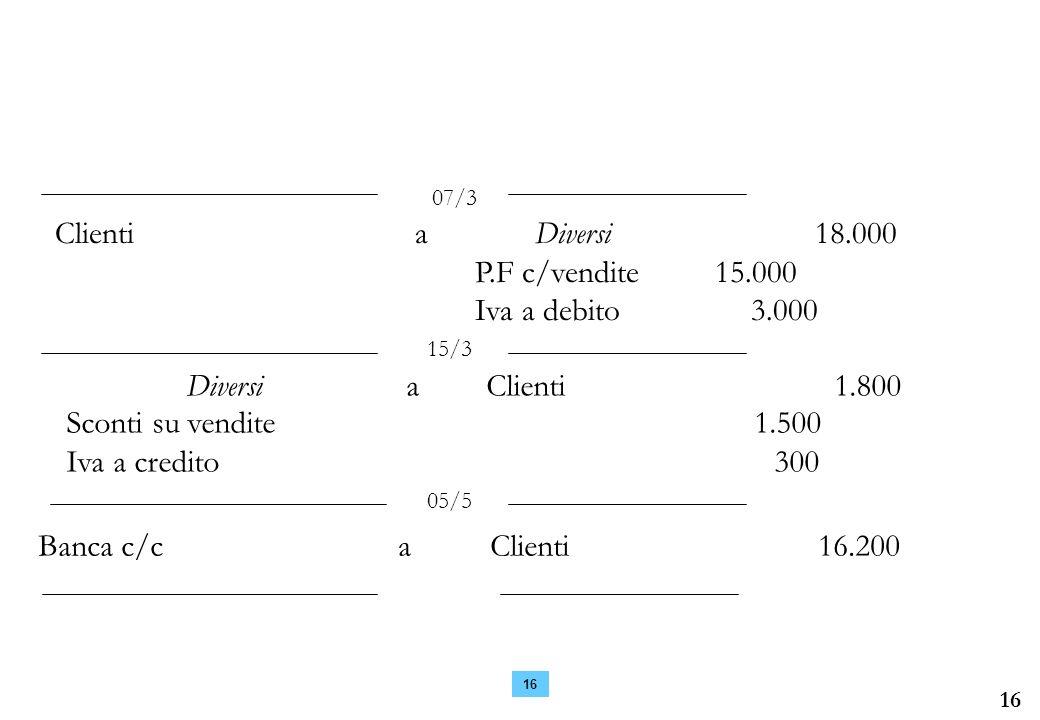 Clienti a Diversi 18.000 P.F c/vendite 15.000 Iva a debito 3.000