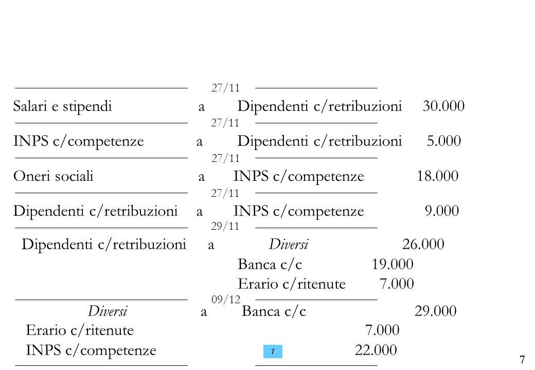 Salari e stipendi a Dipendenti c/retribuzioni 30.000