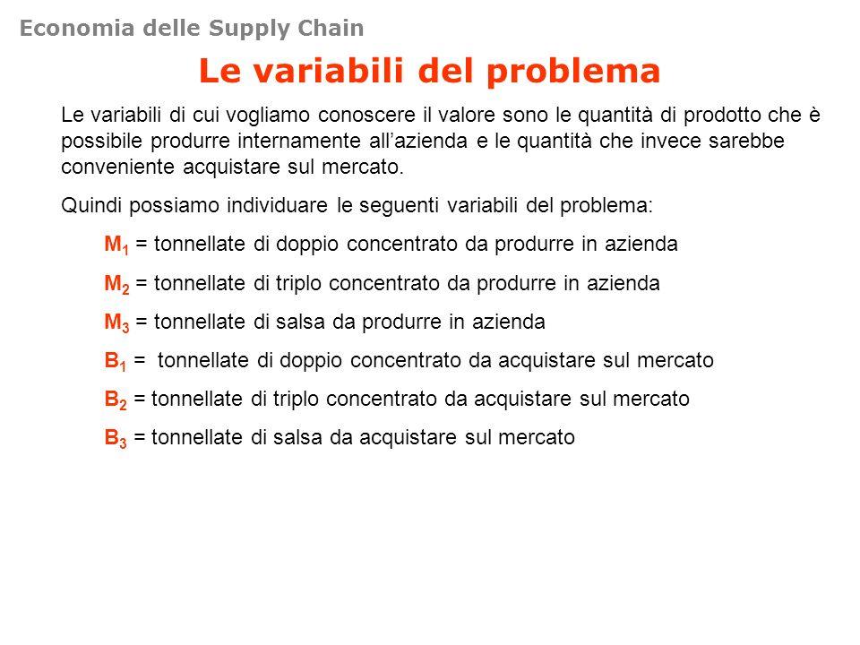 Le variabili del problema