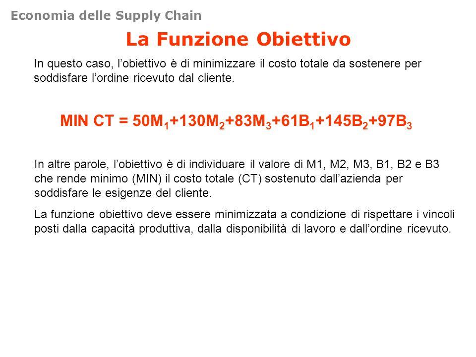 La Funzione Obiettivo MIN CT = 50M1+130M2+83M3+61B1+145B2+97B3