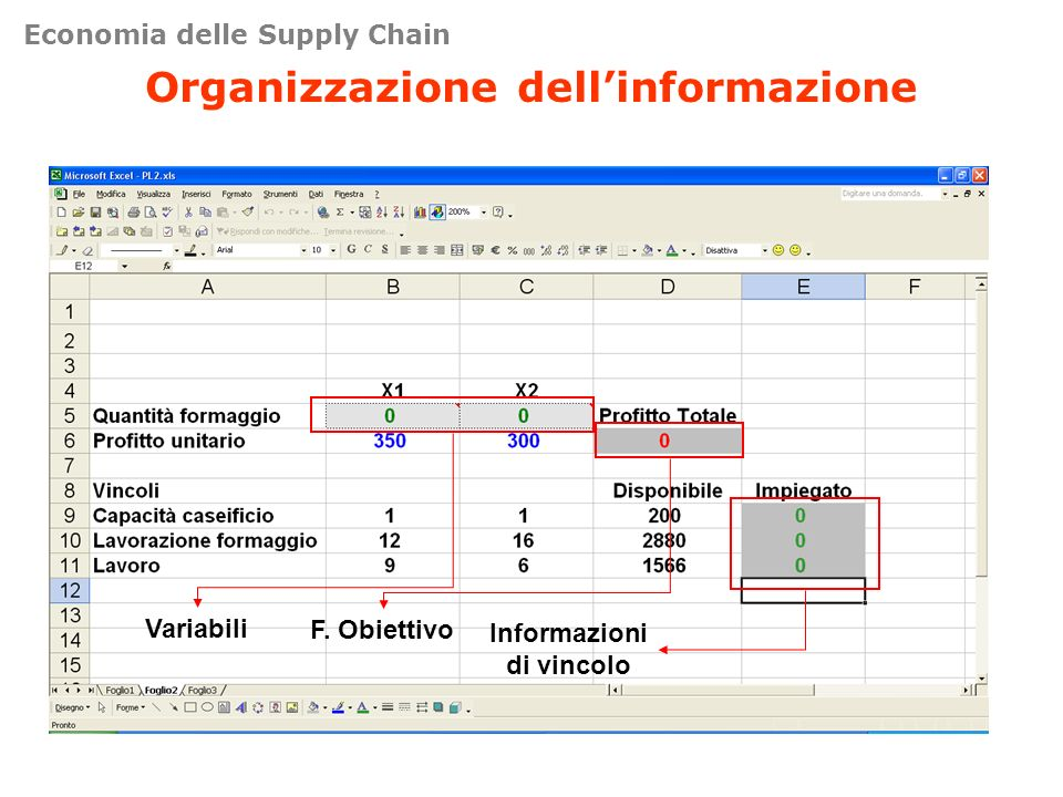 Organizzazione dell'informazione Informazioni di vincolo