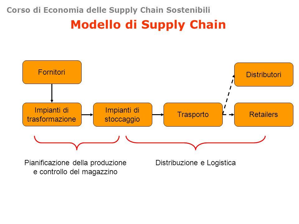Modello di Supply Chain