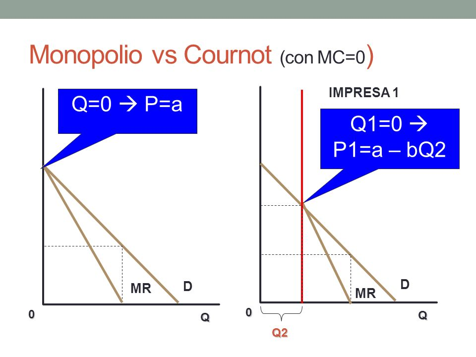 Monopolio vs Cournot (con MC=0)