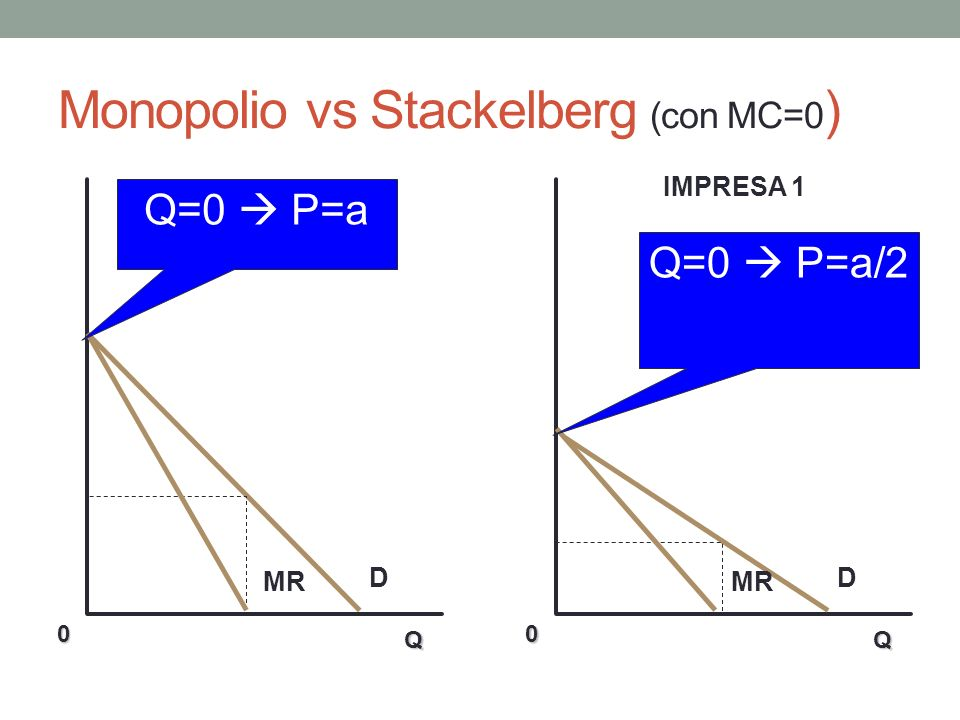 Monopolio vs Stackelberg (con MC=0)