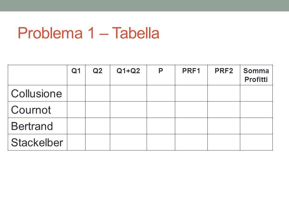 Problema 1 – Tabella Collusione Cournot Bertrand Stackelber Q1 Q2