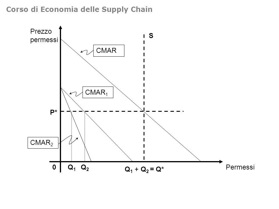 Corso di Economia delle Supply Chain