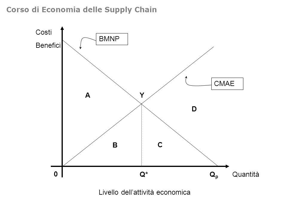Livello dell'attività economica