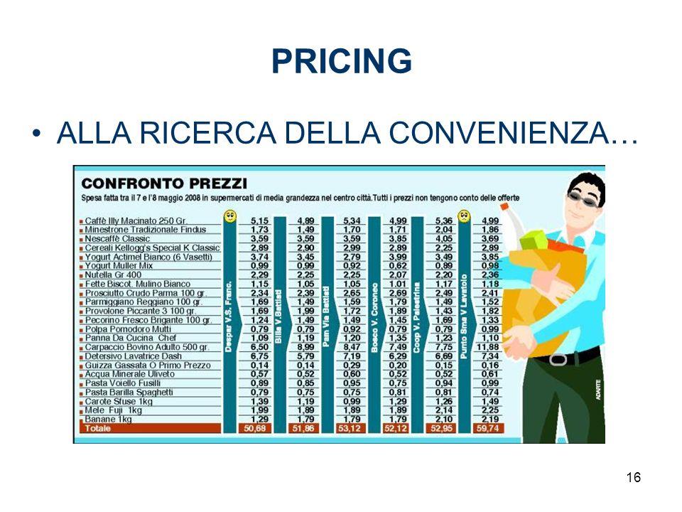 PRICING ALLA RICERCA DELLA CONVENIENZA… 16