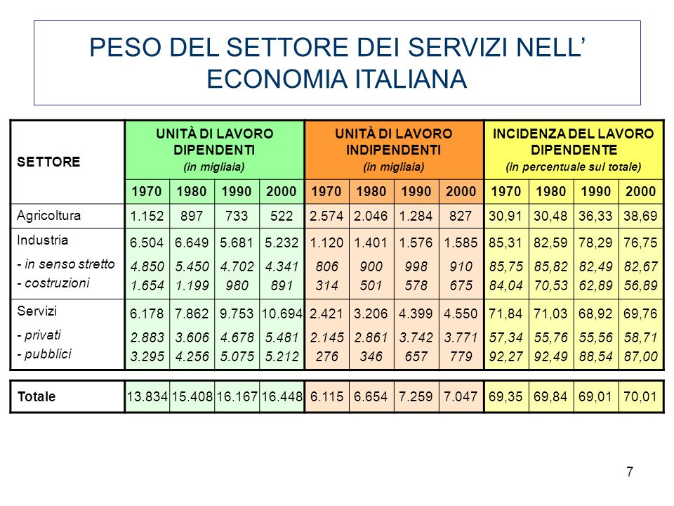 PESO DEL SETTORE DEI SERVIZI NELL' ECONOMIA ITALIANA