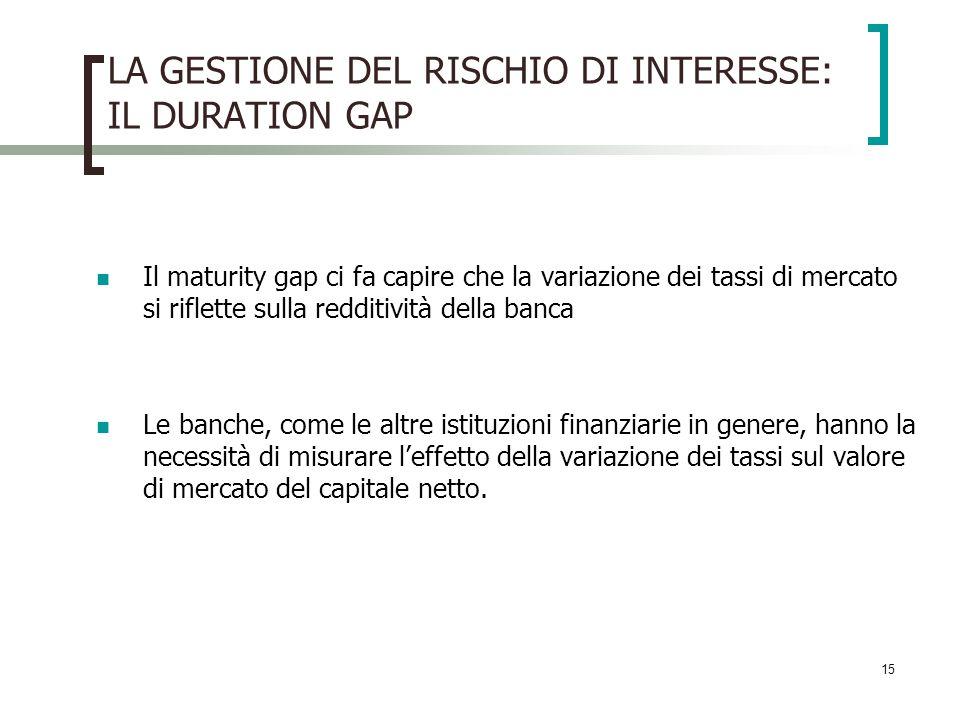 LA GESTIONE DEL RISCHIO DI INTERESSE: IL DURATION GAP