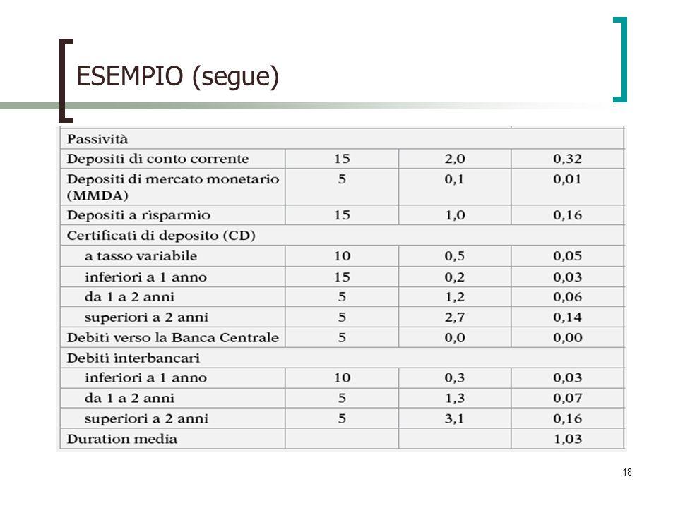 ESEMPIO (segue)