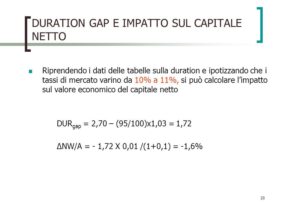 DURATION GAP E IMPATTO SUL CAPITALE NETTO