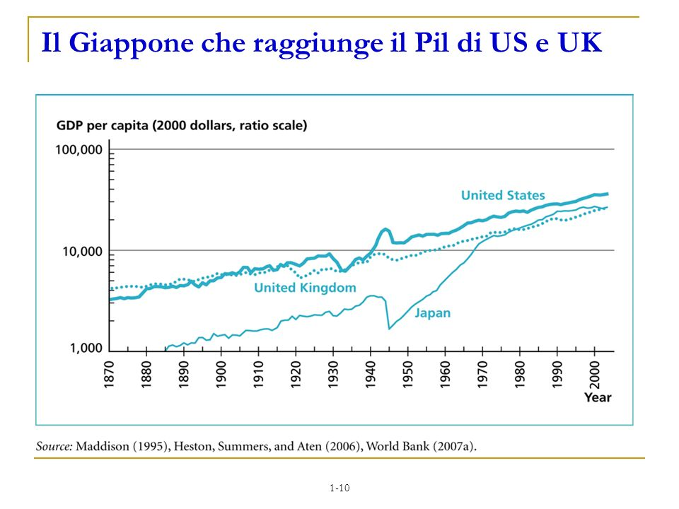 Il Giappone che raggiunge il Pil di US e UK