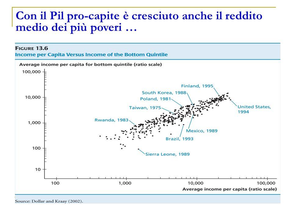 Con il Pil pro-capite è cresciuto anche il reddito medio dei più poveri …