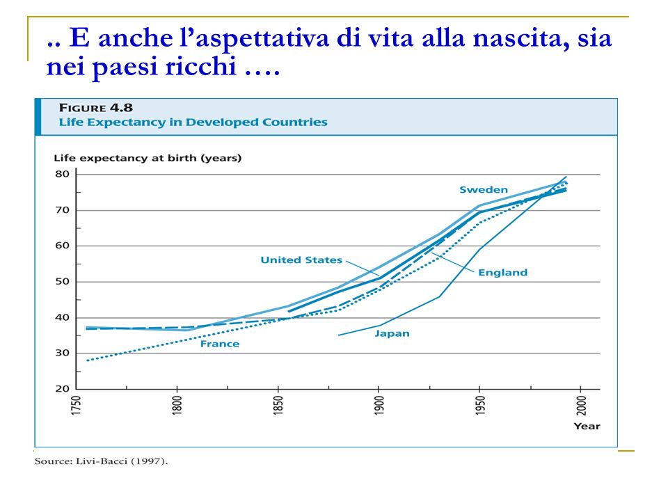 .. E anche l'aspettativa di vita alla nascita, sia nei paesi ricchi ….