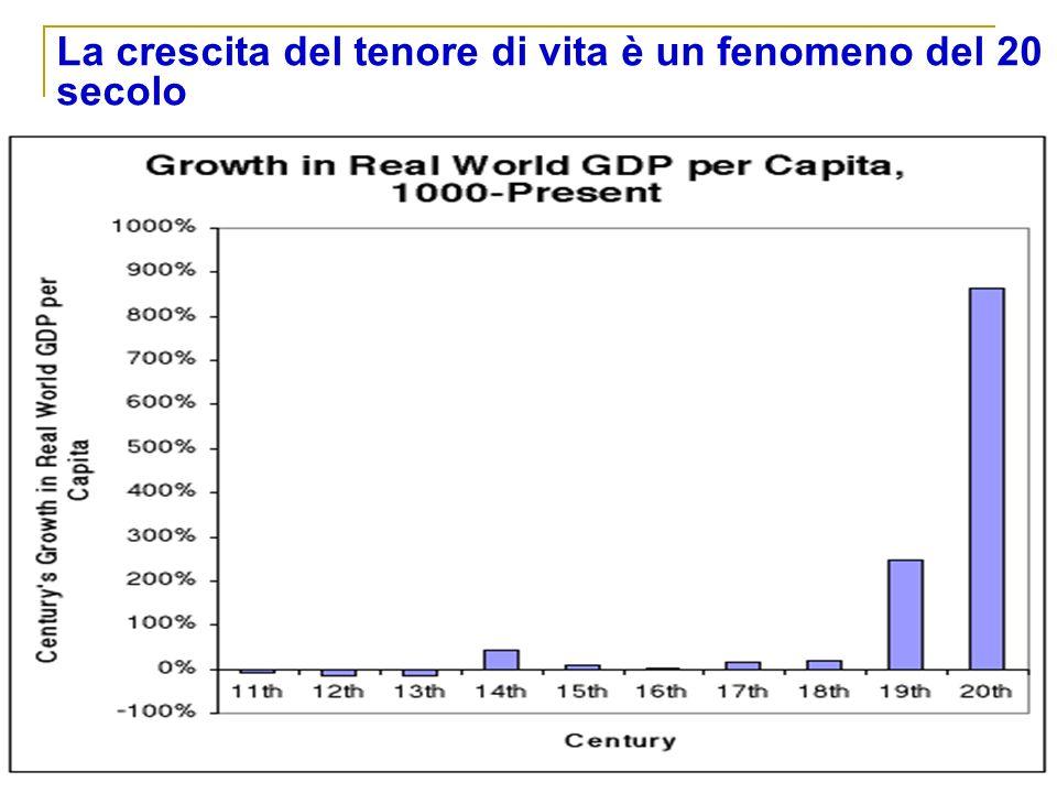 La crescita del tenore di vita è un fenomeno del 20 secolo