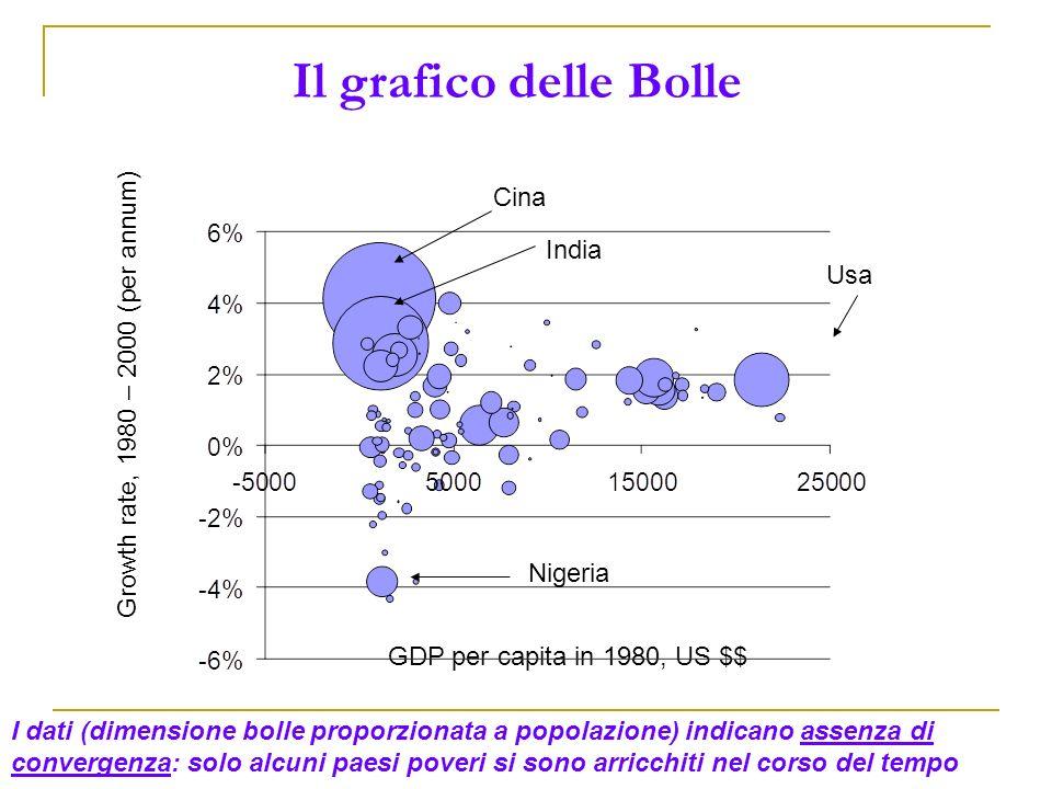 Il grafico delle Bolle Cina India Usa