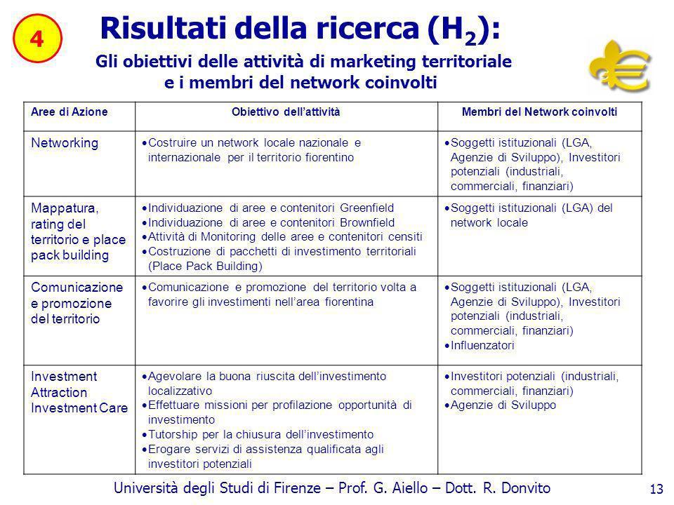 Obiettivo dell'attività Membri del Network coinvolti