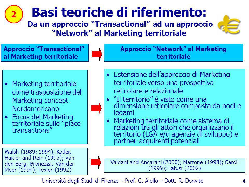 Approccio Network al Marketing territoriale
