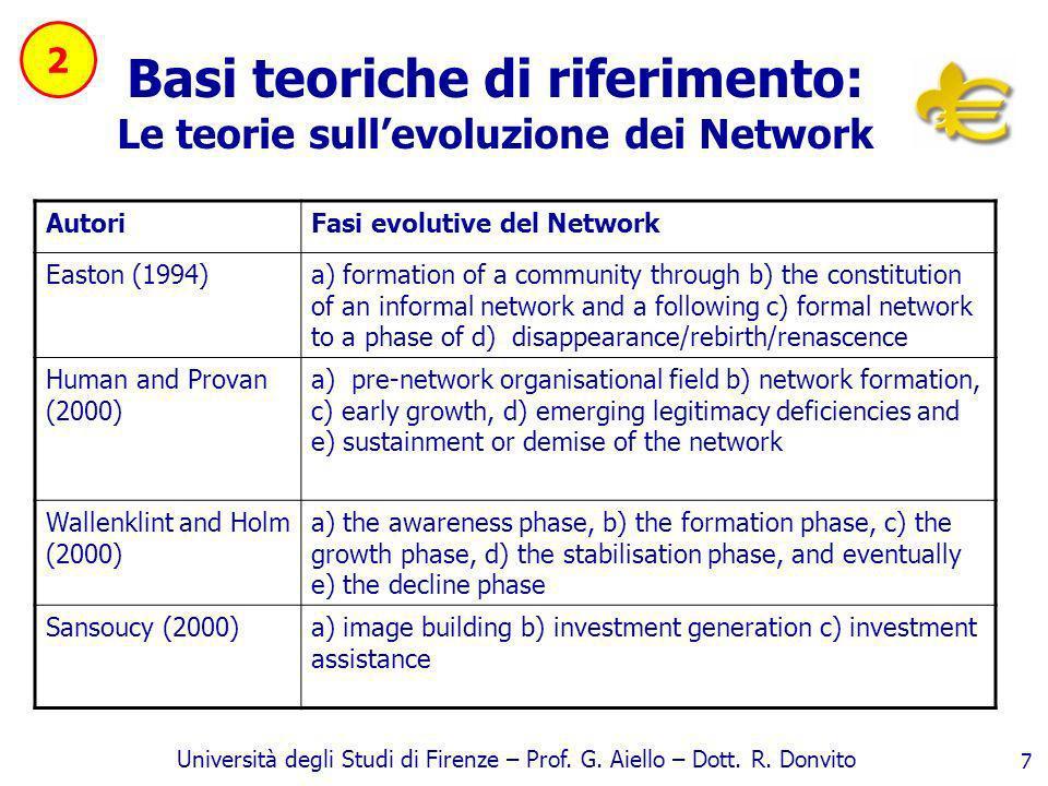 Basi teoriche di riferimento: Le teorie sull'evoluzione dei Network